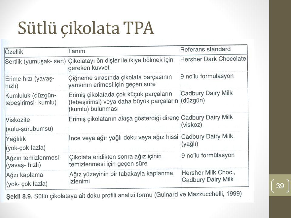 Sütlü çikolata TPA 39