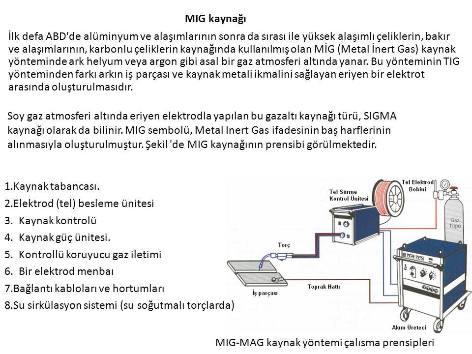MIG kaynağı Soy gaz atmosferi altında eriyen elektrodla yapılan bu gazaltı kaynağı türü, SIGMA kaynağı olarak da bilinir. MIG sembolü, Metal Inert Gas