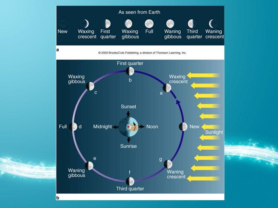 Işık, dalga boyu, frekans Işık dalgaları dalga boyu ve frekansı ile karakterize edilirler c = 300,000 km/s = 3*10 8 m/s