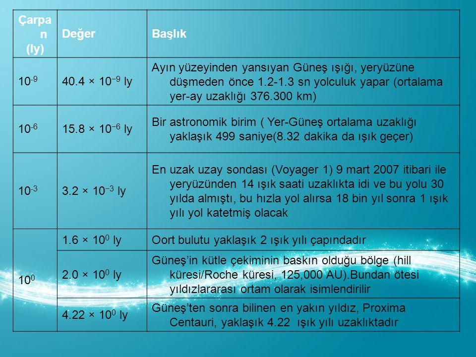 Çarpa n (ly) DeğerBaşlık 10 -9 40.4 × 10 −9 ly Ayın yüzeyinden yansıyan Güneş ışığı, yeryüzüne düşmeden önce 1.2-1.3 sn yolculuk yapar (ortalama yer-ay uzaklığı 376.300 km) 10 -6 15.8 × 10 −6 ly Bir astronomik birim ( Yer-Güneş ortalama uzaklığı yaklaşık 499 saniye(8.32 dakika da ışık geçer) 10 -3 3.2 × 10 −3 ly En uzak uzay sondası (Voyager 1) 9 mart 2007 itibari ile yeryüzünden 14 ışık saati uzaklıkta idi ve bu yolu 30 yılda almıştı, bu hızla yol alırsa 18 bin yıl sonra 1 ışık yılı yol katetmiş olacak 10 0 1.6 × 10 0 lyOort bulutu yaklaşık 2 ışık yılı çapındadır 2.0 × 10 0 ly Güneş'in kütle çekiminin baskın olduğu bölge (hill küresi/Roche küresi, 125,000 AU).Bundan ötesi yıldızlararası ortam olarak isimlendirilir 4.22 × 10 0 ly Güneş'ten sonra bilinen en yakın yıldız, Proxima Centauri, yaklaşık 4.22 ışık yılı uzaklıktadır