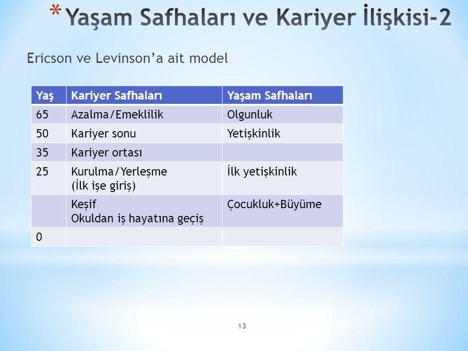 13 Ericson ve Levinson'a ait model YaşKariyer SafhalarıYaşam Safhaları 65Azalma/EmeklilikOlgunluk 50Kariyer sonuYetişkinlik 35Kariyer ortası 25Kurulma/Yerleşme (İlk işe giriş) İlk yetişkinlik Keşif Okuldan iş hayatına geçiş Çocukluk+Büyüme 0