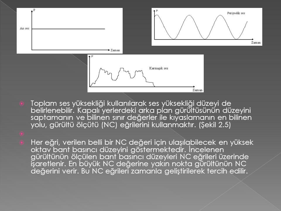  Toplam ses yüksekliği kullanılarak ses yüksekliği düzeyi de belirlenebilir.