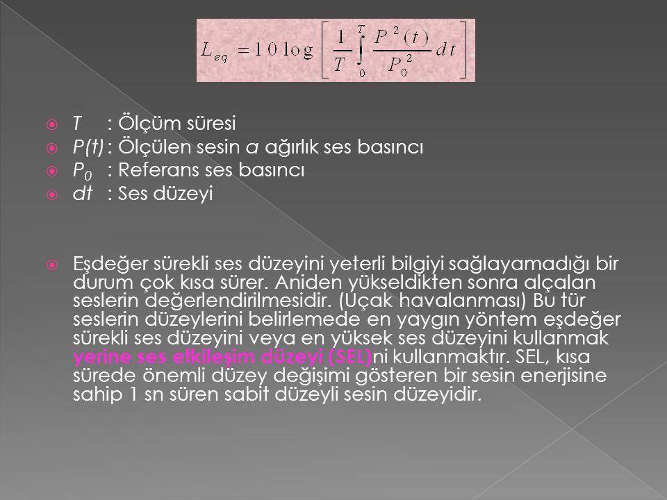 T: Ölçüm süresi  P(t): Ölçülen sesin a ağırlık ses basıncı  P 0 : Referans ses basıncı  dt: Ses düzeyi  Eşdeğer sürekli ses düzeyini yeterli bilgiyi sağlayamadığı bir durum çok kısa sürer.