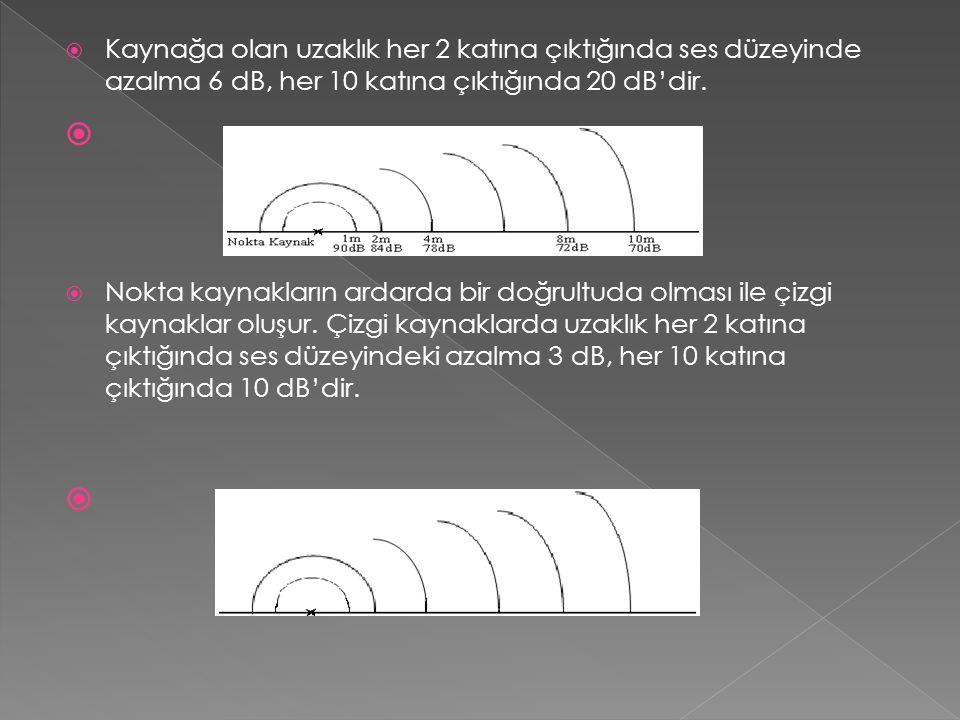  Kaynağa olan uzaklık her 2 katına çıktığında ses düzeyinde azalma 6 dB, her 10 katına çıktığında 20 dB'dir.