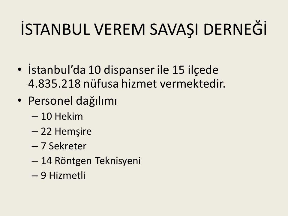 İSTANBUL VEREM SAVAŞI DERNEĞİ İstanbul'da 10 dispanser ile 15 ilçede 4.835.218 nüfusa hizmet vermektedir. Personel dağılımı – 10 Hekim – 22 Hemşire –