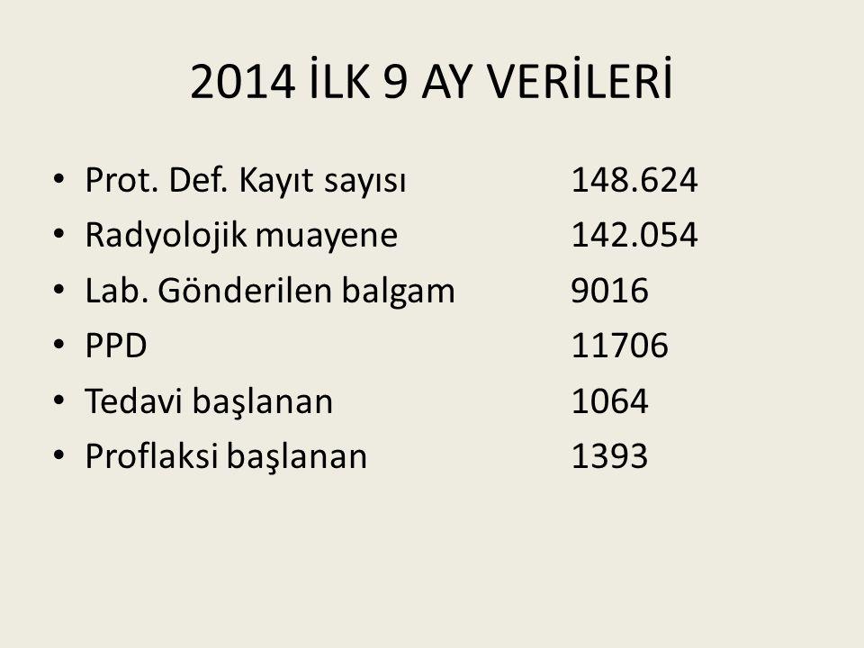 2014 İLK 9 AY VERİLERİ Prot.Def. Kayıt sayısı148.624 Radyolojik muayene 142.054 Lab.