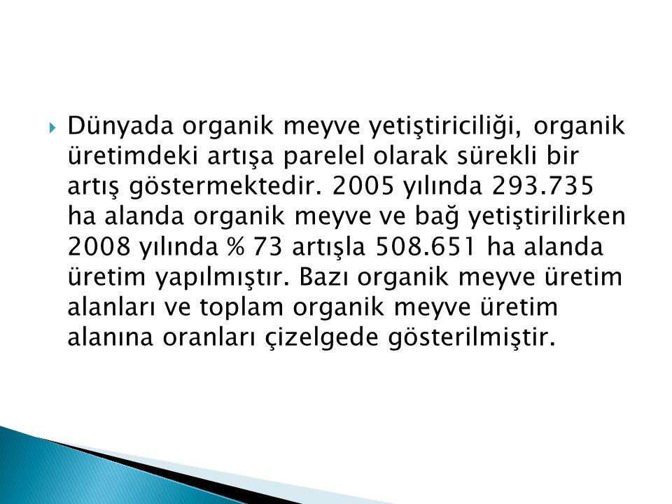  Dünyada organik meyve yetiştiriciliği, organik üretimdeki artışa parelel olarak sürekli bir artış göstermektedir. 2005 yılında 293.735 ha alanda org