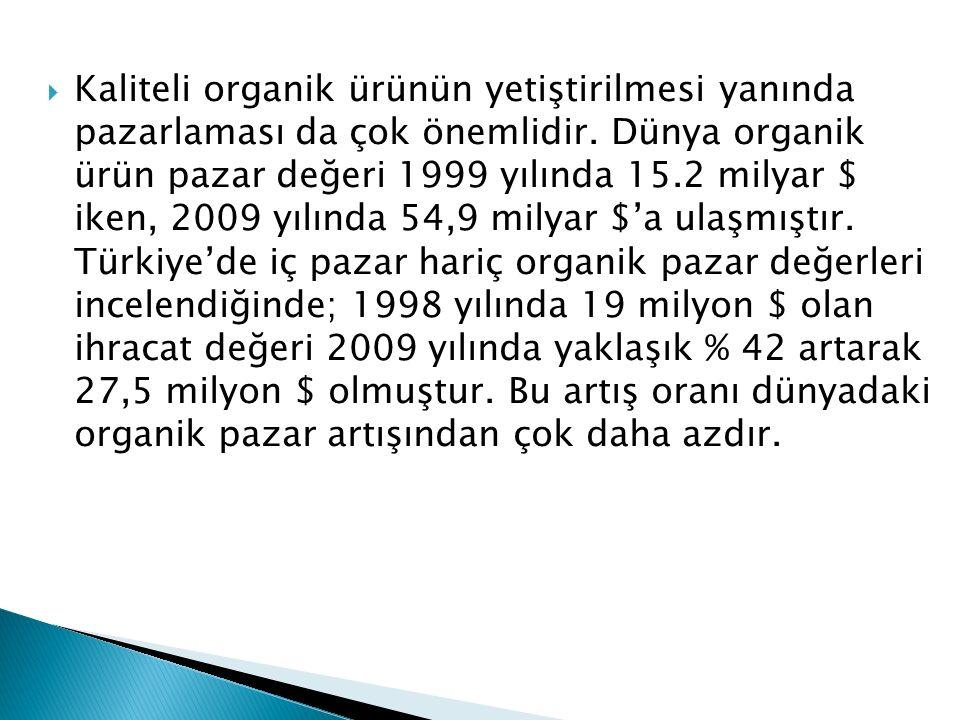  Kaliteli organik ürünün yetiştirilmesi yanında pazarlaması da çok önemlidir. Dünya organik ürün pazar değeri 1999 yılında 15.2 milyar $ iken, 2009 y