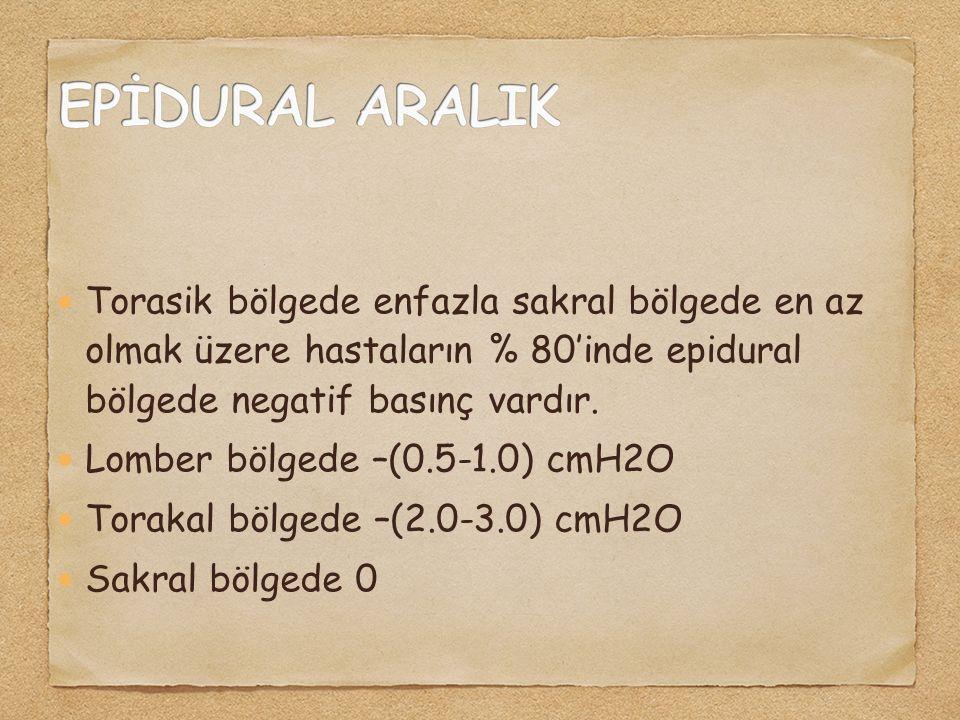 Torasik bölgede enfazla sakral bölgede en az olmak üzere hastaların % 80'inde epidural bölgede negatif basınç vardır. Lomber bölgede –(0.5-1.0) cmH2O