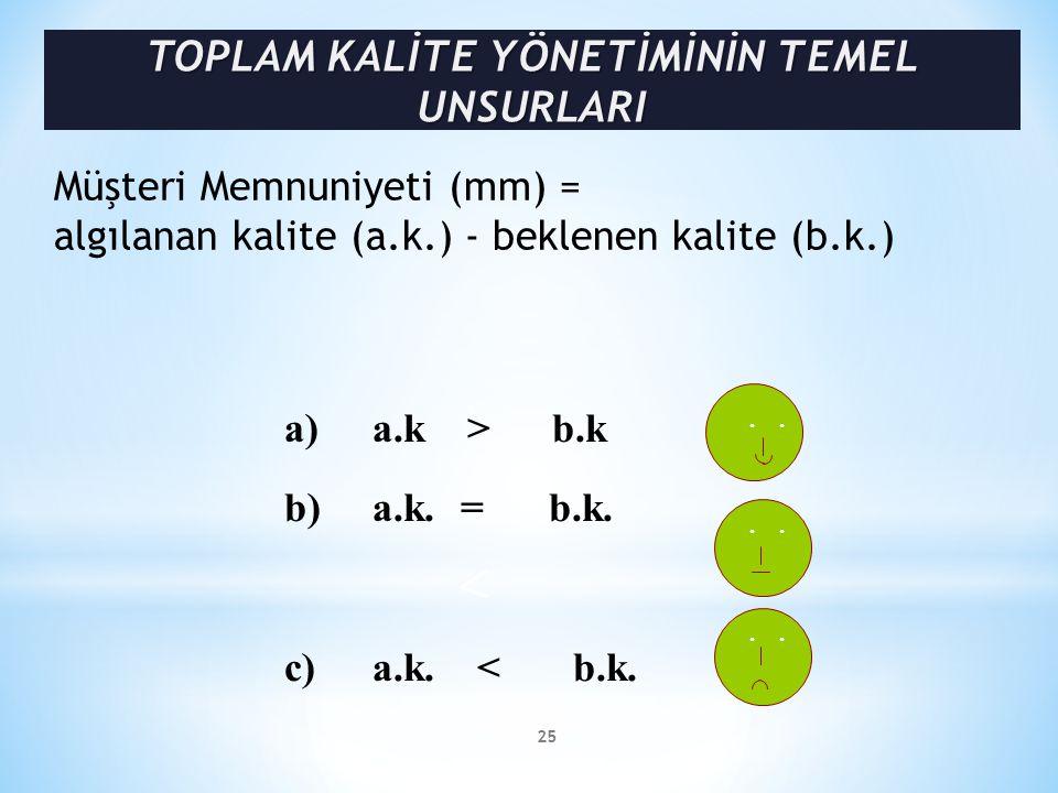 . Müşteri Memnuniyeti (mm) = algılanan kalite (a.k.) - beklenen kalite (b.k.) a) a.k > b.k b)a.k.=b.k. c)a.k. < b.k. 25