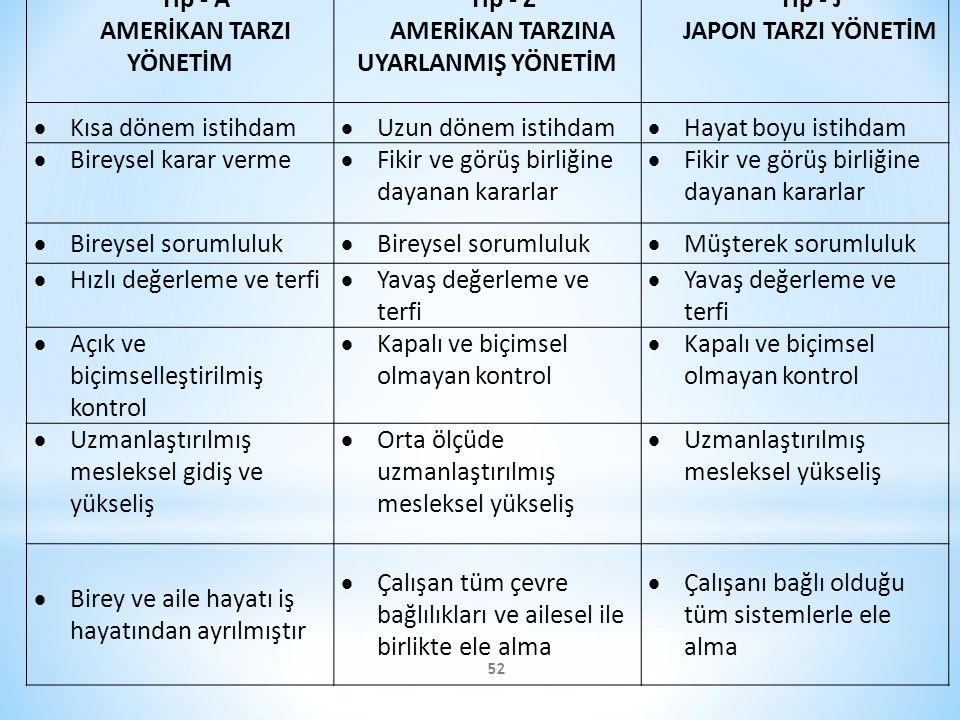 52 Tip - A AMERİKAN TARZI YÖNETİM Tip - Z AMERİKAN TARZINA UYARLANMIŞ YÖNETİM Tip - J JAPON TARZI YÖNETİM  Kısa dönem istihdam  Uzun dönem istihdam