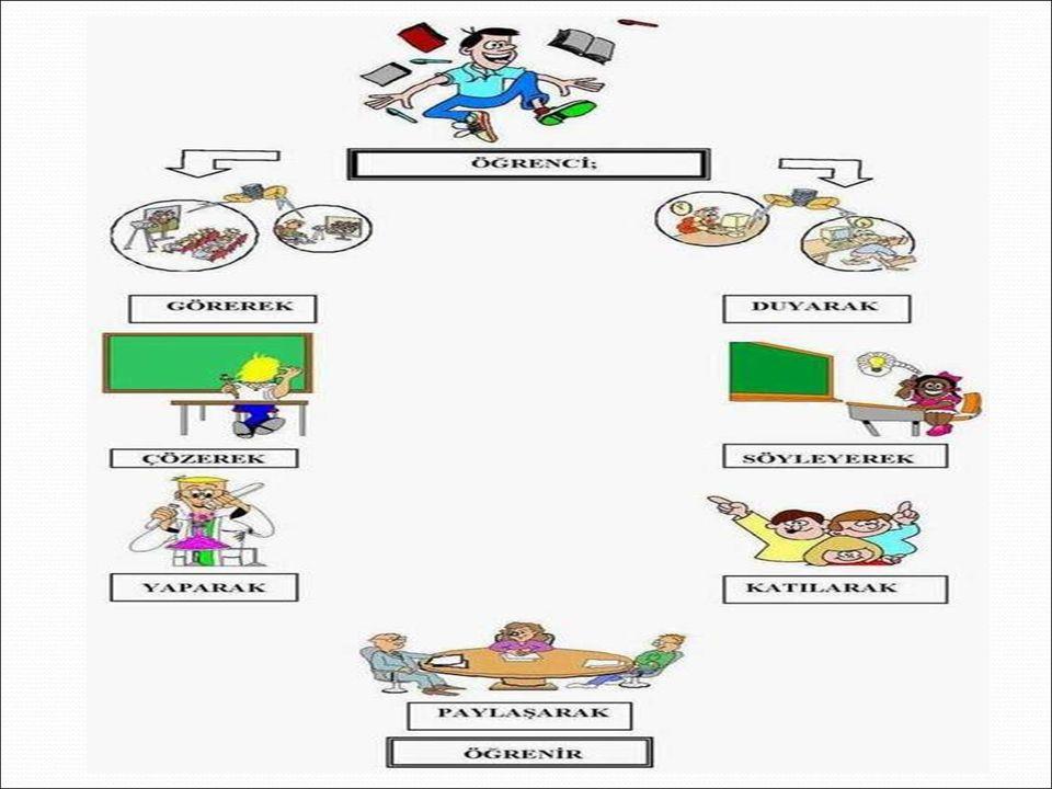 3.Alıştırma-Tekrar : Ustalık ve alışkanlık kazanmak üzere yapılan tekrarlara alıştırma denir.