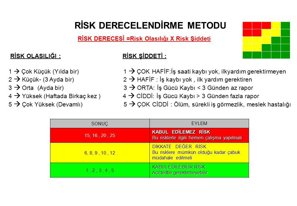 İş Güvenliği Değerlendirme Raporu-11 TEHLİKENİN VE RİSKLERİN TANIMLANMASI 1.Kimyasallar yanlış alanda ve yanlış biçimde depolanmasından dolayı yangın riski var 2.Kimyasalların solunması riski var 3.Kimyasalların yutulması riski var 4.Kimyasalların cilde temas riski var 5.Temizlik ve ilaçlamada kullanılan kimyasalların, solunması, yutulması veya vücuda temas riski var ZARARIN ŞİDDETİ x ZARAR OLASILIĞI = ZARARIN DERECESİ 4 x 4 = 16 ALINABİLECEK ÖNLEMLER 1.Kimyasallar sınıflarına göre serin ortamda bulundurulacak 2.Gerekli kimyasallar mümkün olduğunca az miktarda bulundurulacak 3.Gereksiz kimyasallar bertaraf edilecek 4.Kimyasal maddeler ve haşere ilaçları, yetkisiz kişilerin erişemeyeceği ve satıcıların talimatlarına uygun yerlerde muhafaza edilecek.