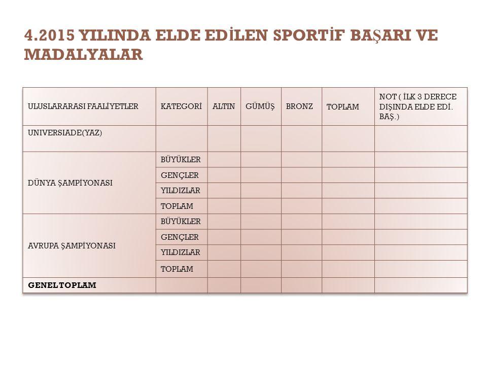 4.2015 YILINDA ELDE ED İ LEN SPORT İ F BA Ş ARI VE MADALYALAR