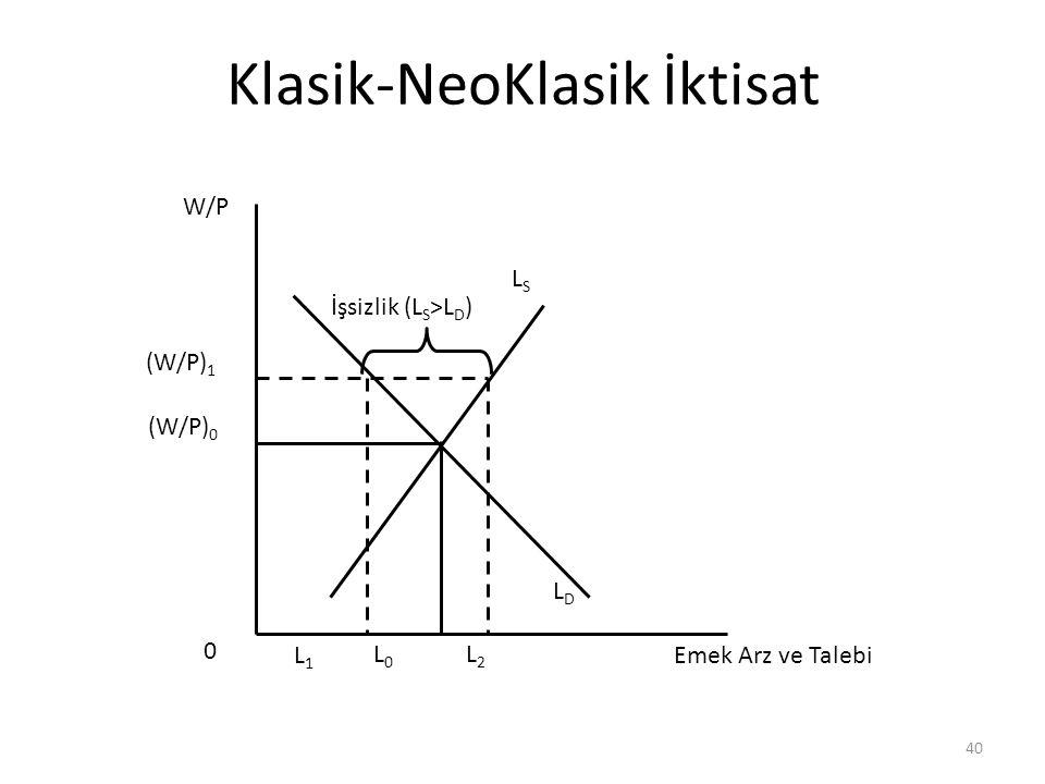 40 Klasik-NeoKlasik İktisat (W/P) 0 (W/P) 1 W/P Emek Arz ve Talebi LSLS LDLD L0L0 L1L1 L2L2 İşsizlik (L S >L D ) 0