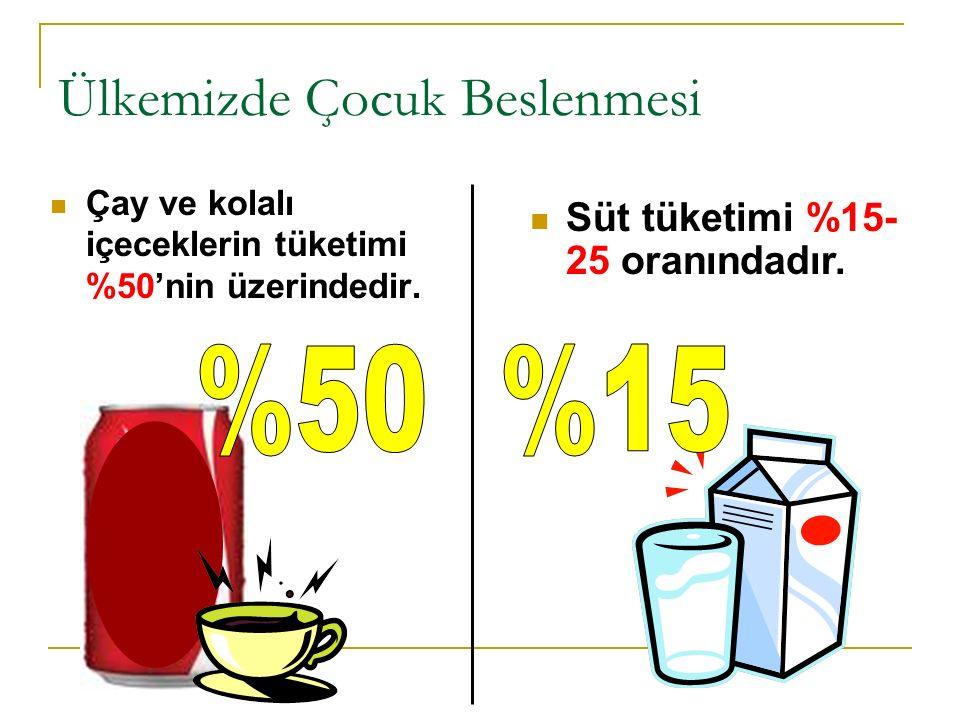 Çay ve kolalı içeceklerin tüketimi %50'nin üzerindedir.