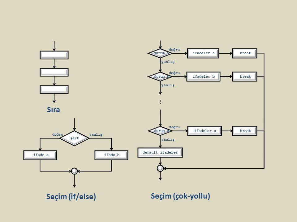 Sıra Seçim (if/else) Seçim (çok-yollu) doğru ifadeler x break durum x yanlış default ifadeler doğru ifadeler a break durum a yanlış doğru ifadeler b b