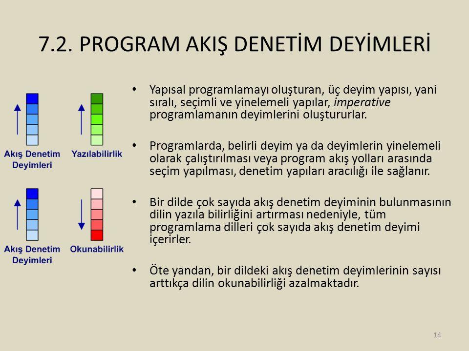 7.2. PROGRAM AKIŞ DENETİM DEYİMLERİ Yapısal programlamayı oluşturan, üç deyim yapısı, yani sıralı, seçimli ve yinelemeli yapılar, imperative programla