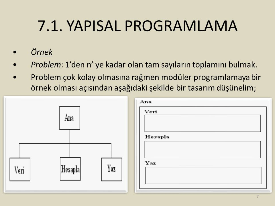 7.1. YAPISAL PROGRAMLAMA Örnek Problem: 1'den n' ye kadar olan tam sayıların toplamını bulmak. Problem çok kolay olmasına rağmen modüler programlamaya