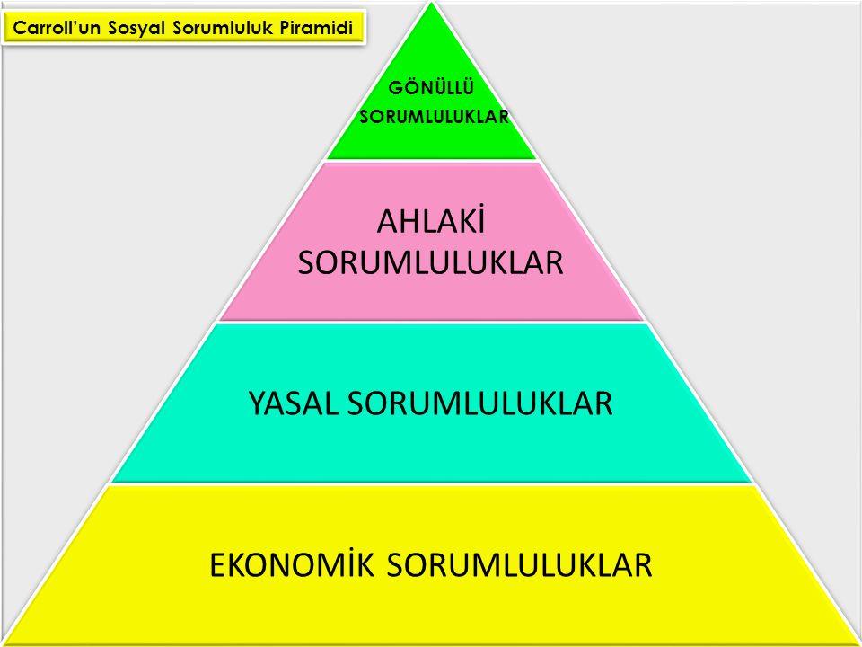 GÖNÜLLÜ SORUMLULUKLAR AHLAKİ SORUMLULUKLAR YASAL SORUMLULUKLAR EKONOMİK SORUMLULUKLAR Carroll'un Sosyal Sorumluluk Piramidi