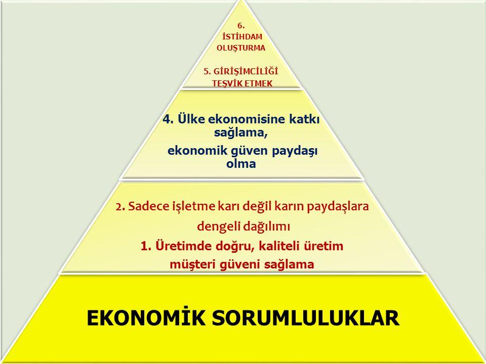 EKONOMİK SORUMLULUKLAR 2. Sadece işletme karı değil karın paydaşlara dengeli dağılımı 1. Üretimde doğru, kaliteli üretim müşteri güveni sağlama 4. Ülk