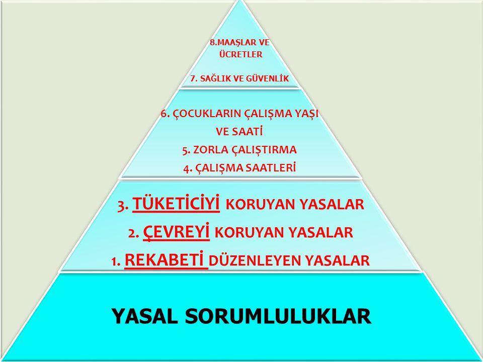YASAL SORUMLULUKLAR 3.TÜKETİCİYİ KORUYAN YASALAR 2.