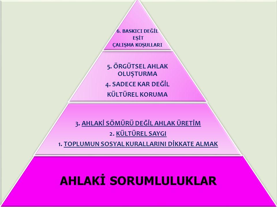 AHLAKİ SORUMLULUKLAR 3.AHLAKİ SÖMÜRÜ DEĞİL AHLAK ÜRETİM 2.
