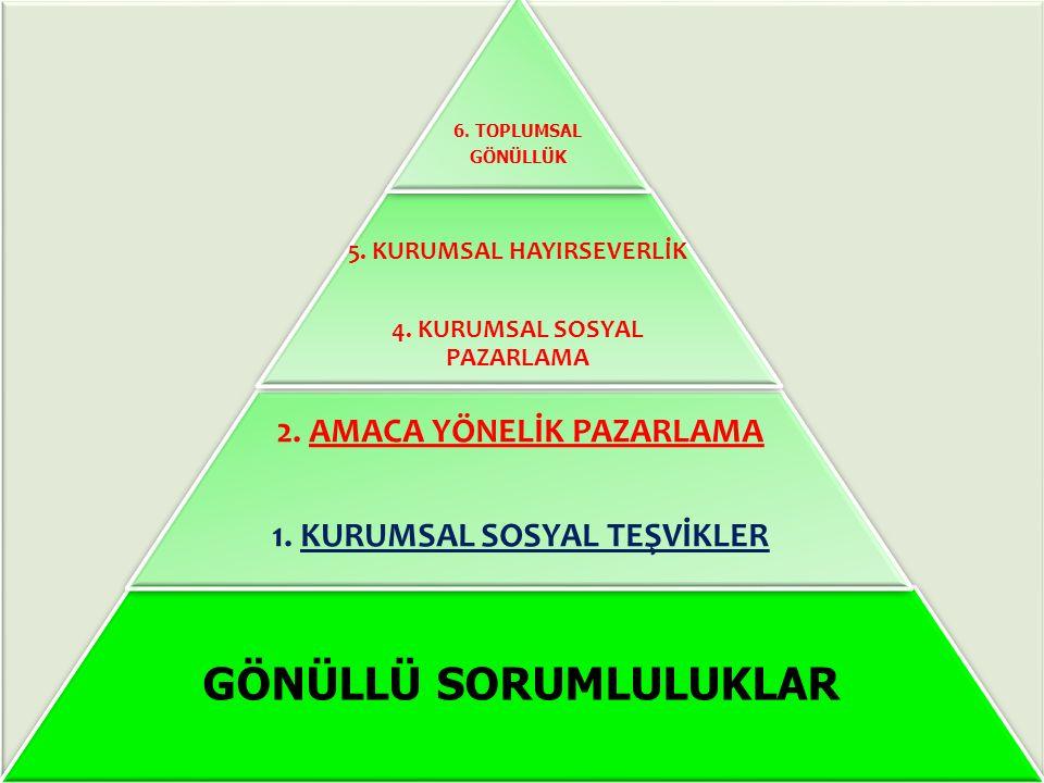 GÖNÜLLÜ SORUMLULUKLAR 2. AMACA YÖNELİK PAZARLAMA 1. KURUMSAL SOSYAL TEŞVİKLER 5. KURUMSAL HAYIRSEVERLİK 4. KURUMSAL SOSYAL PAZARLAMA 6. TOPLUMSAL GÖNÜ