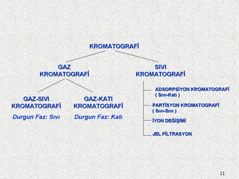 Mobil fazın türüne göre ikiye ayrılan kromatografi türlerinde: 1. Gaz Kromatografisinde, mobil faz gazdır. 2. Sıvı Kromatografisinde ise mobil faz sıv