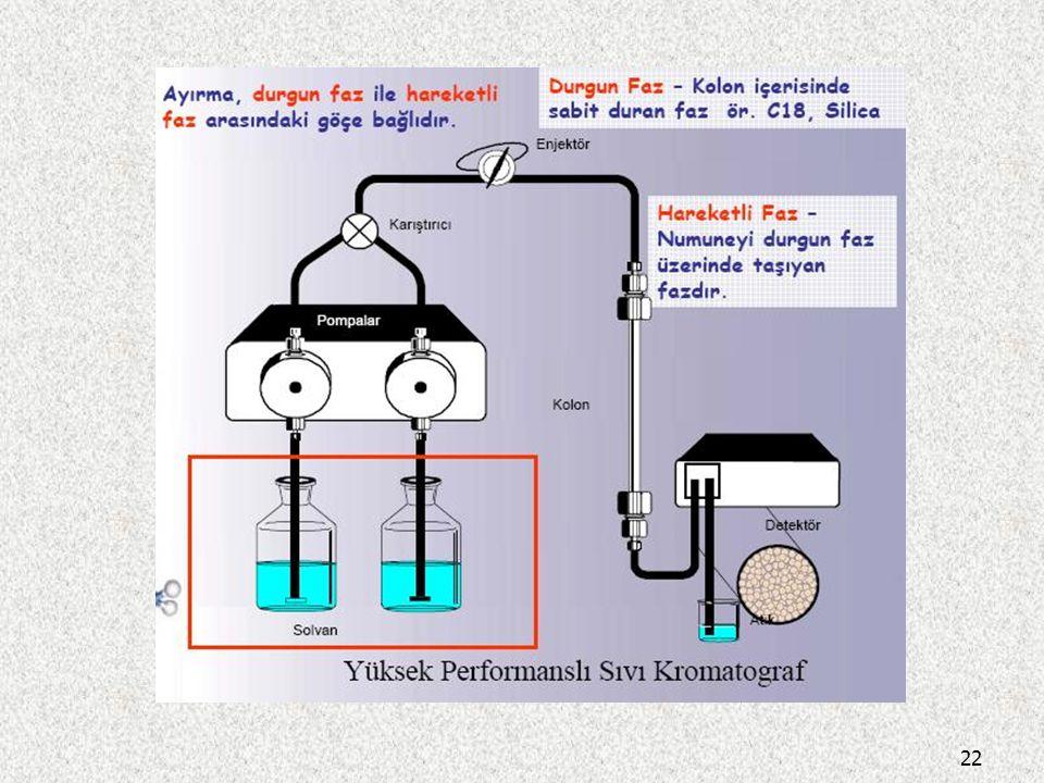 HPLC cihazının şematik olarak görünüşü 21