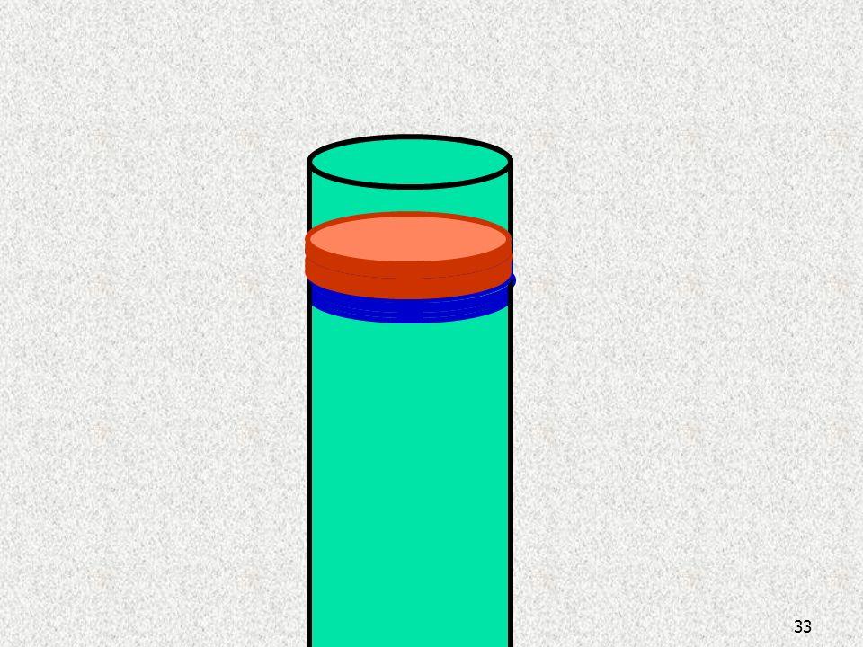 Bir kolonda ayırma prensipleri 32