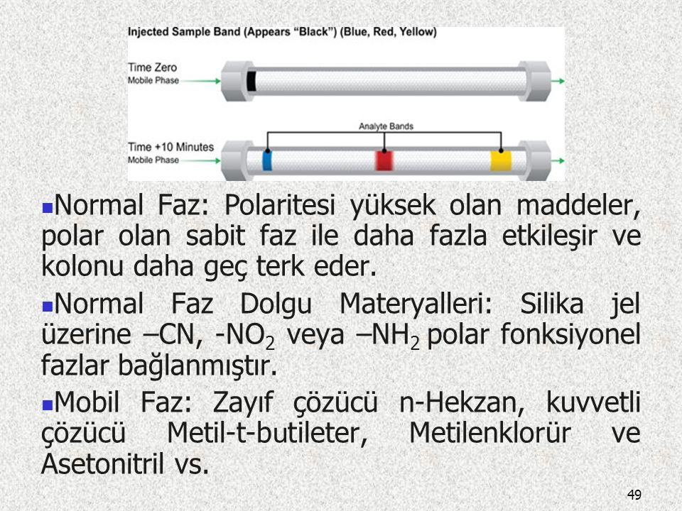 HPLC'deki Ayırma Teknikleri: 1-Dağılma (Partisyon) Kromatografisi Normal faz: Sabit faz polar Mobil faz apolar Ters faz: Sabit faz apolar Mobil faz po