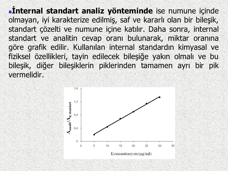 Eksternal standart analiz yönteminde, referans standardın bilinen konsantrasyonlarda standart çözeltileri hazırlanarak, alınan cevap, pik yüksekliği v