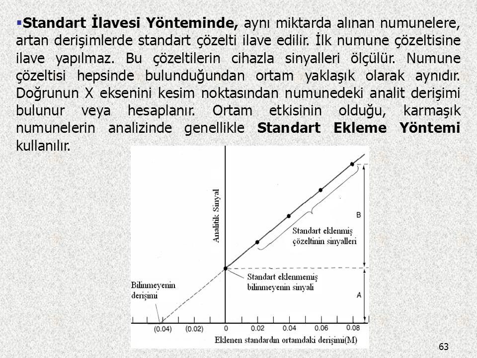 62 karbamezapin (internal standart) diazepam 2,30 4,02 Waters model HPLC cihazı, µ-Bondapak CN (RP) kolonu, Asetonitril-su (30:70, v/v) mobil faz, UV-