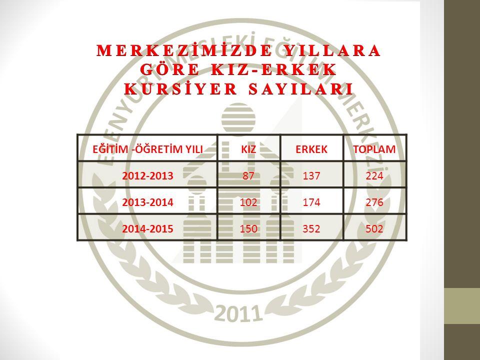 EĞİTİM -ÖĞRETİM YILIKIZERKEKTOPLAM 2012-201387137224 2013-2014102174276 2014-2015150352502