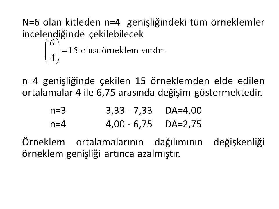 N=6 olan kitleden n=4 genişliğindeki tüm örneklemler incelendiğinde çekilebilecek n=4 genişliğinde çekilen 15 örneklemden elde edilen ortalamalar 4 il