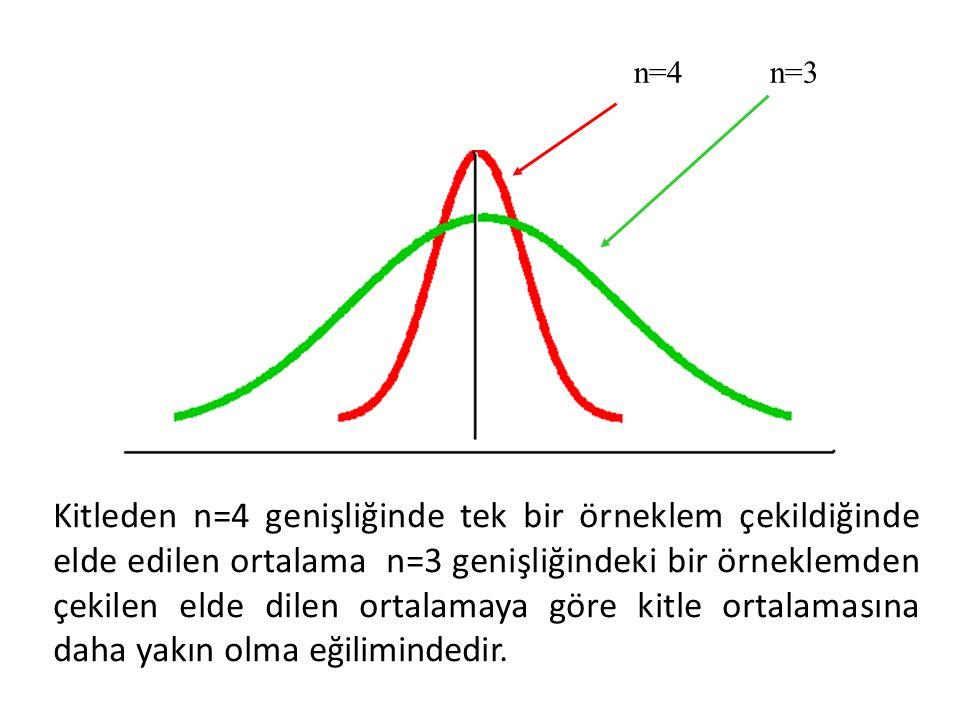 n=4n=3 Kitleden n=4 genişliğinde tek bir örneklem çekildiğinde elde edilen ortalama n=3 genişliğindeki bir örneklemden çekilen elde dilen ortalamaya g