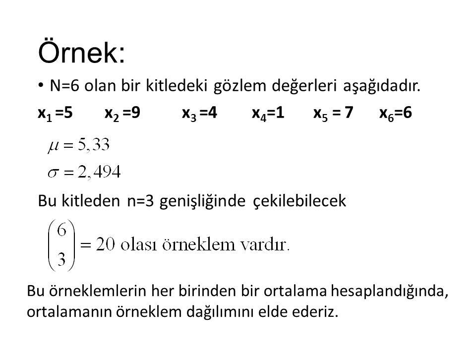 Örnek: N=6 olan bir kitledeki gözlem değerleri aşağıdadır. x 1 =5 x 2 =9 x 3 =4 x 4 =1 x 5 = 7 x 6 =6 Bu kitleden n=3 genişliğinde çekilebilecek Bu ör