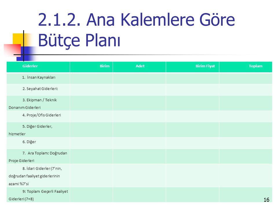 2.1.2. Ana Kalemlere Göre Bütçe Planı GiderlerBirimAdetBirim FiyatToplam 1.