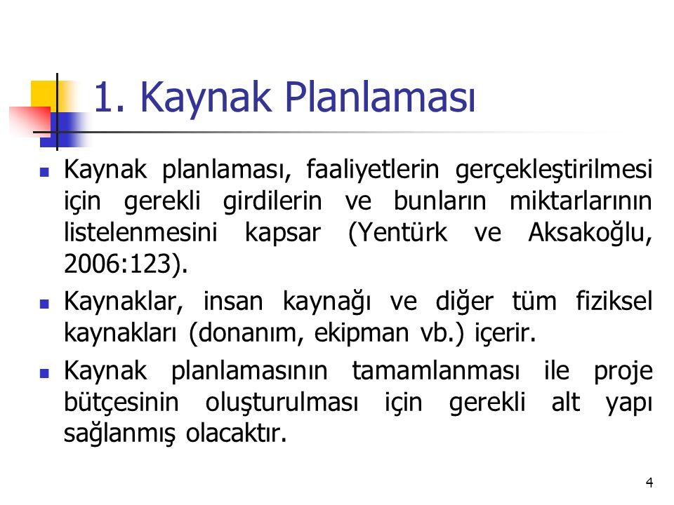 9.Örnek: Kitap Bütçesi Maliyet KalemleriBirim CinsiMiktarıBirim MaliyetToplam Maliyet 5.