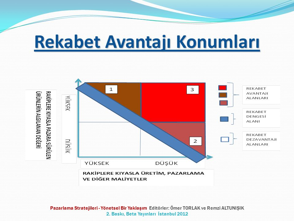 Pazarlama Stratejileri - Yönetsel Bir Yaklaşım Editörler: Ömer TORLAK ve Remzi ALTUNIŞIK 2.
