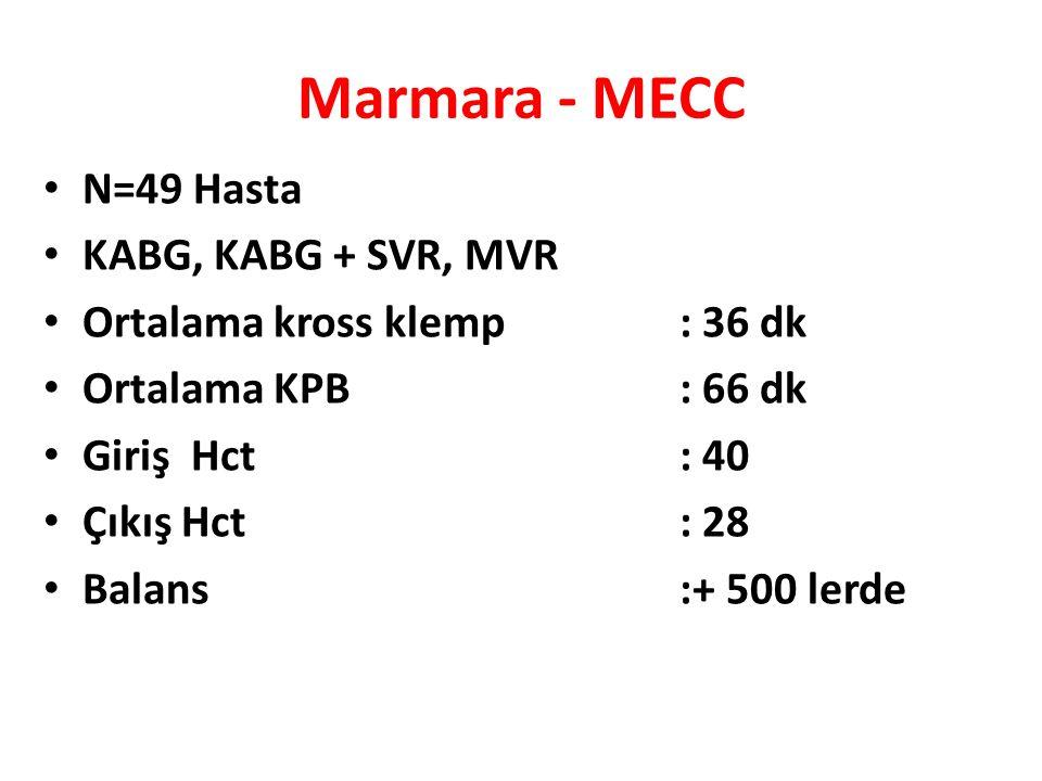 Marmara - MECC N=49 Hasta KABG, KABG + SVR, MVR Ortalama kross klemp : 36 dk Ortalama KPB : 66 dk Giriş Hct : 40 Çıkış Hct : 28 Balans :+ 500 lerde