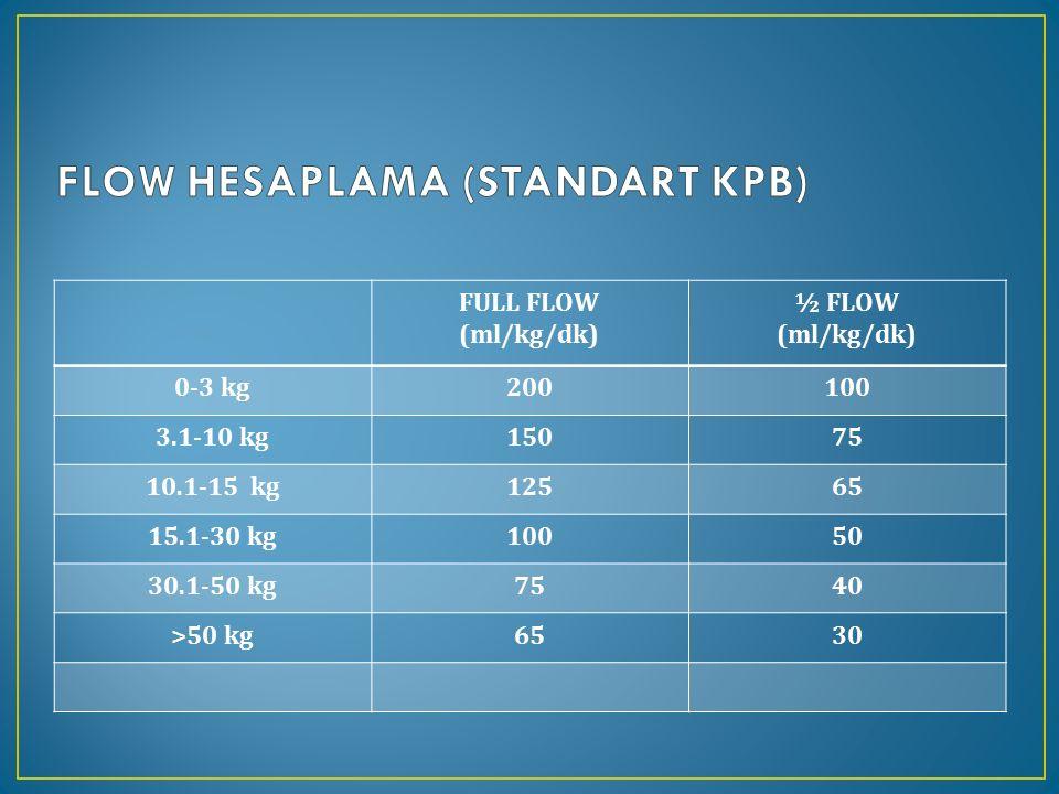 FULL FLOW (ml/kg/dk) ½ FLOW (ml/kg/dk) 0-3 kg200100 3.1-10 kg15075 10.1-15 kg12565 15.1-30 kg10050 30.1-50 kg7540 >50 kg6530