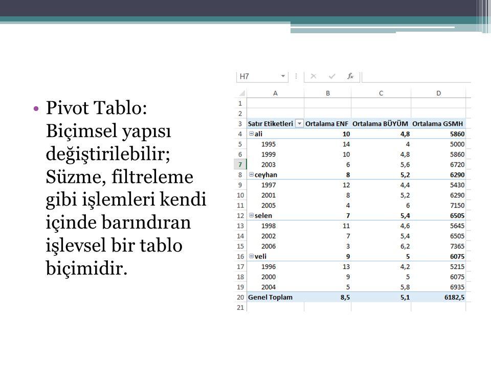 VERİ DOĞRULAMA Excel de bir hücreye, satıra ya da sütuna girilen verilerin tek bir türde olması gerekiyorsa ve bu konuda bir doğrulama aracı kullanılmak isteniyorsa VERİ menüsü VERİ ARAÇLARI sekmesinden VERİ DORĞRULAMA ÖZELLİĞİ kullanılır.
