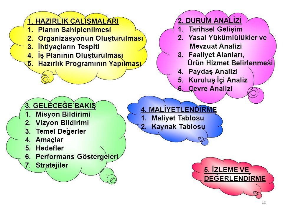 3. GELECEĞE BAKIŞ 1.Misyon Bildirimi 2.Vizyon Bildirimi 3.Temel Değerler 4.Amaçlar 5.Hedefler 6.Performans Göstergeleri 7.Stratejiler 3 4. MALİYETLEND