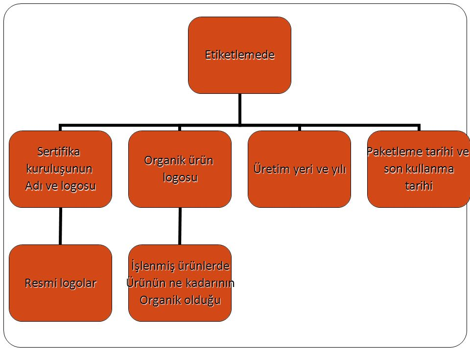 Etiketlemede Sertifikakuruluşunun Adı ve logosu Resmi logolar Organik ürün logosu İşlenmiş ürünlerde Ürünün ne kadarının Organik olduğu Üretim yeri ve