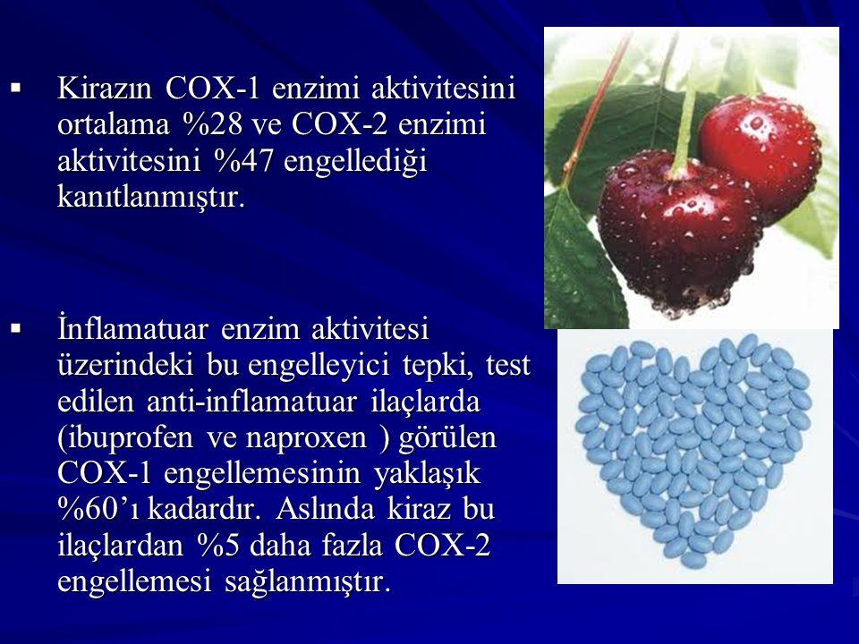  Kirazın COX-1 enzimi aktivitesini ortalama %28 ve COX-2 enzimi aktivitesini %47 engellediği kanıtlanmıştır.  İnflamatuar enzim aktivitesi üzerindek