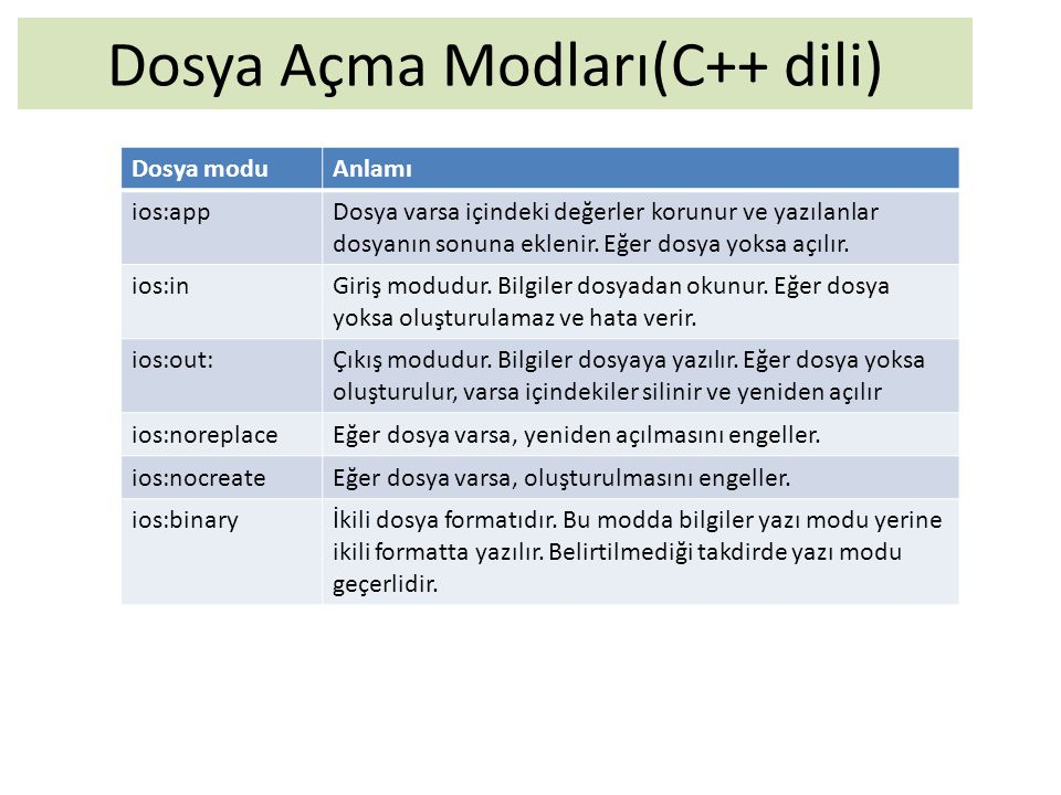 Dosya Açma Modları(C++ dili) Dosya moduAnlamı ios:appDosya varsa içindeki değerler korunur ve yazılanlar dosyanın sonuna eklenir. Eğer dosya yoksa açı