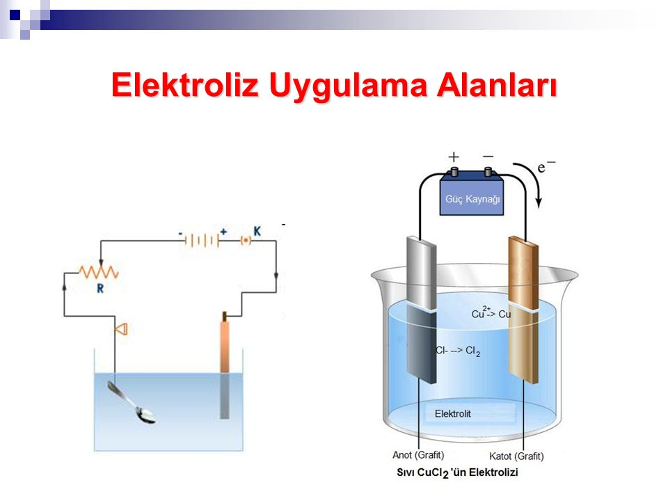 Elektroliz Uygulama Alanları