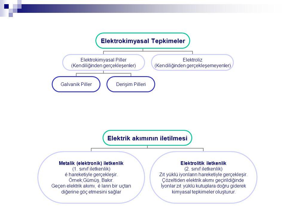 Elektrokimyasal Tepkimeler Elektrokimyasal Piller (Kendiliğinden gerçekleşenler) Galvanik PillerDerişim Pilleri Elektroliz (Kendiliğinden gerçekleşemeyenler) Elektrik akımının iletilmesi Metalik (elektronik) iletkenlik (1.